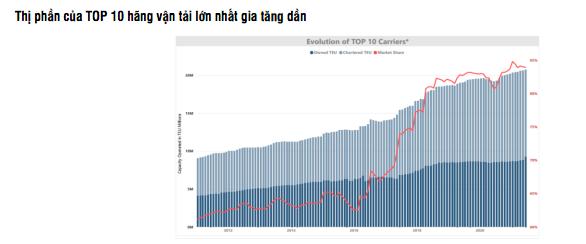 Giá cước vận tải biển sẽ đạt đỉnh cuối năm 2021 và bắt đầu giảm từ 2022 - Ảnh 3