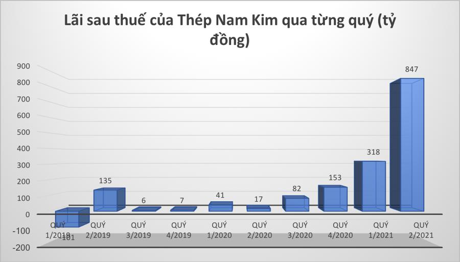 Nhờ đâu Thép Nam Kim báo lãi 6 tháng kỷ lục? - Ảnh 1