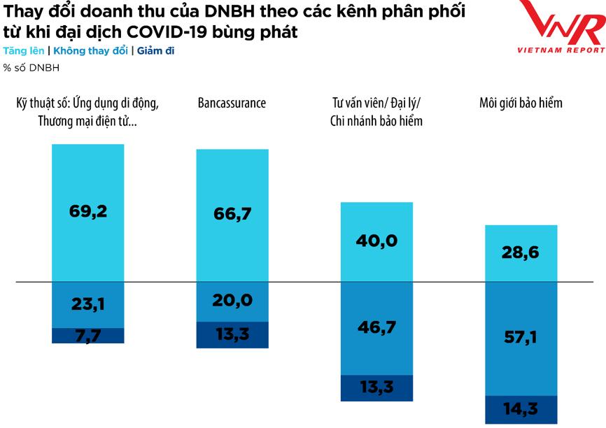 Thách thức bủa vây ngành bảo hiểm ở nửa cuối năm 2021 - Ảnh 2