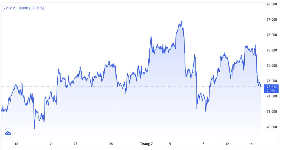 Diễn biến giá dầu WTI giao sau tại New York trong 1 tháng trở lại đây. Đơn vị: USD/thùng - Nguồn: Trading View.