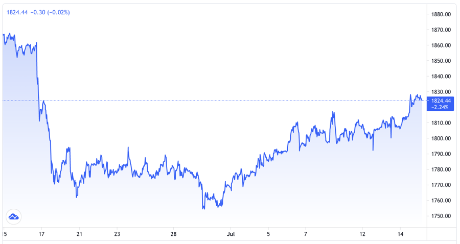 Diễn biến giá vàng thế giới 1 tháng qua. Đơn vị: USD/oz - Nguồn: Trading View.