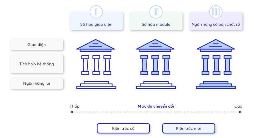 Các mức độ chuyển đổi số trong Ngân hàng.