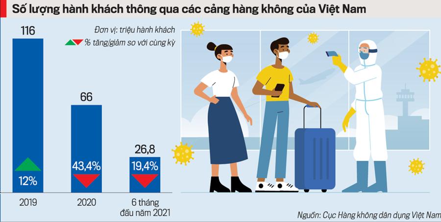 5 vấn đề để hàng không Việt phát triển hình chữ V - Ảnh 1