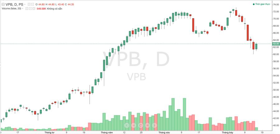 VPBank xin ý kiến cổ đông để chia cổ tức tỷ lệ 80% ngay trong năm nay - Ảnh 1