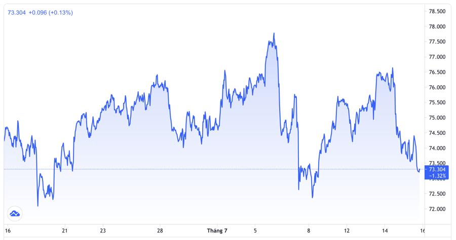 Diễn biến giá dầu Brent giao sau tại thị trường London trong 1 tháng qua. Đơn vị: USD/thùng - Nguồn: Trading View.