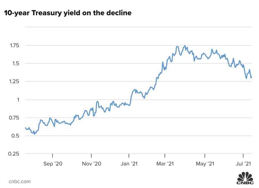 Diễn biến lợi suất trái phiếu kho bạc Mỹ kỳ hạn 10 năm.