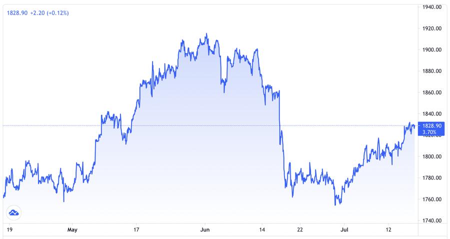 Diễn biến giá vàng thế giới 3 tháng qua. Đơn vị: USD/oz - Nguồn: Trading View.
