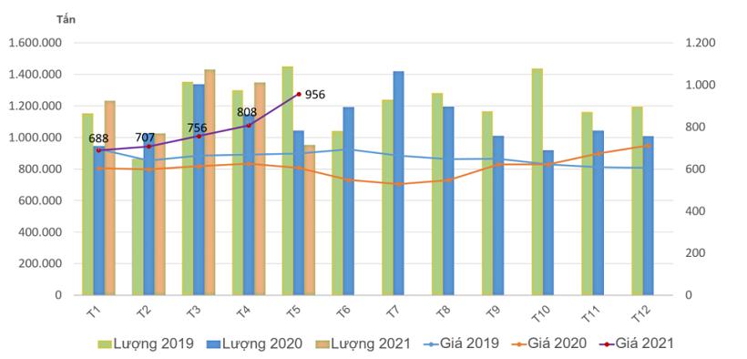 Diễn biến lượng và giá nhập khẩu thép vào Việt Nam từ 2019-2021 (theo số liệu tổng hợp của VITIC)