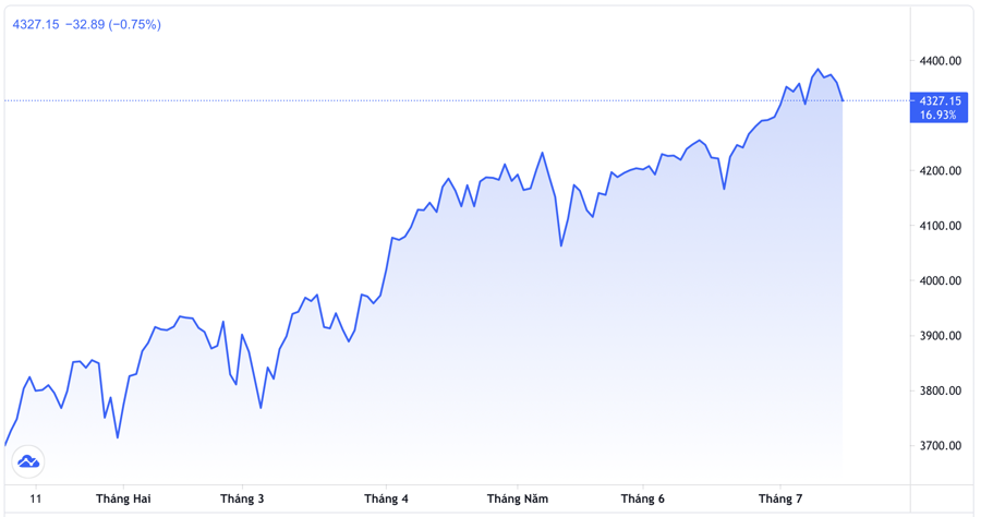 Diễn biến chỉ số S&P 500 từ đầu năm đến nay - Nguồn: Trading View.