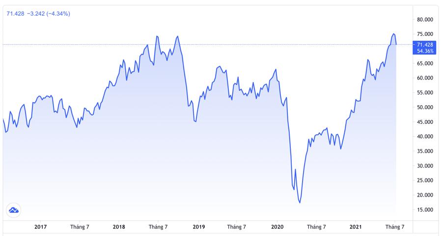 Diễn biến giá dầu WTI tại thị trường New York trong 5 năm qua. Đơn vị: USD/thùng - Nguồn: Trading View.