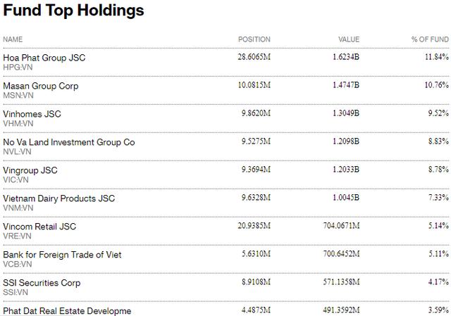 Tỷ trọng 10 cổ phiếu lớn nhất trong danh mục của quỹ Fubon FTSE Vietnam ETF
