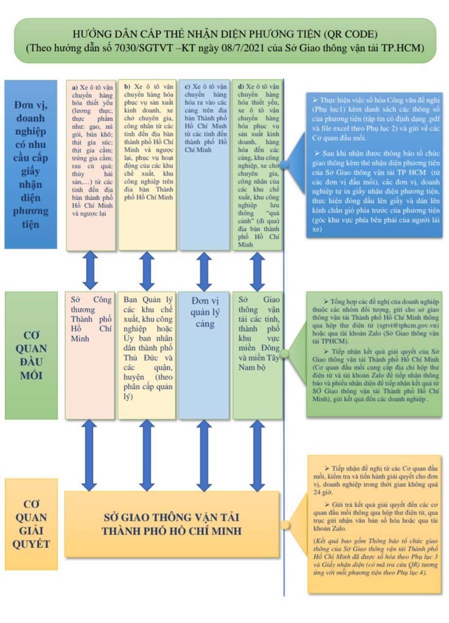 Hướng dẫn để được cấp giấy nhận diện phương tiện khi ra vào TP. HCM.