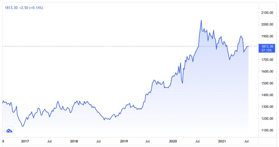 Giá vàng thế giới 5 năm qua. Đơn vị: USD/oz - Nguồn: Trading View.