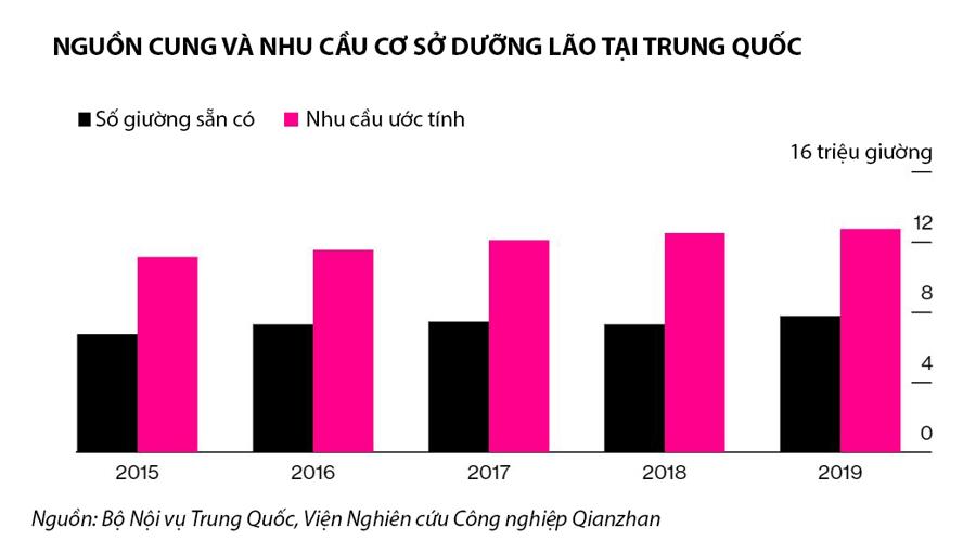 Nguồn cung giường dưỡng lão tại Trung Quốc không đáp ứng được nhu cầu - Đồ họa: Bloomberg