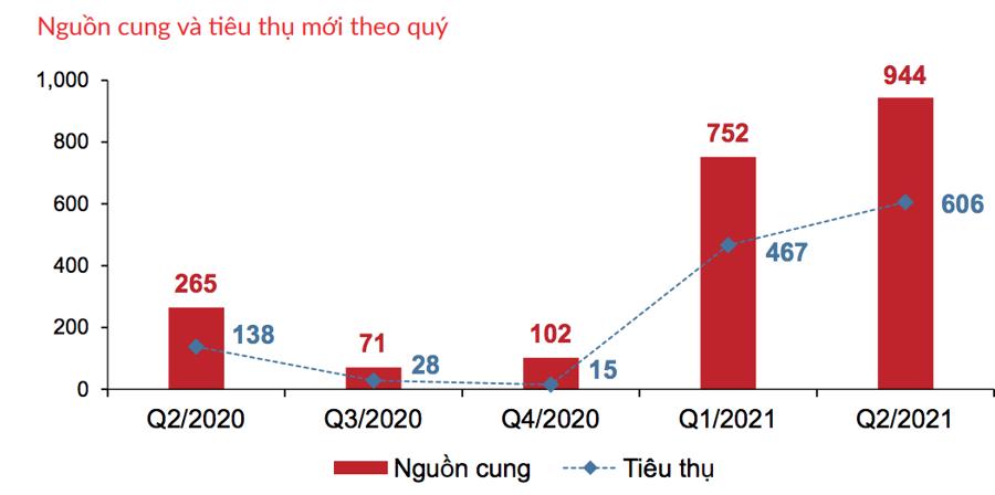 (Tỷ lệ hấp thụ Condotel trong quý 2/2021 - Nguồn: DKRA).