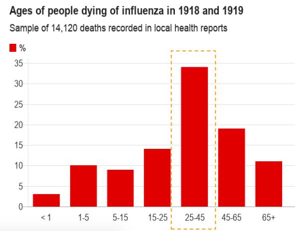 Tỷ lệ tử vong theo tuổi do dịch cúm Tây Ban Nha.