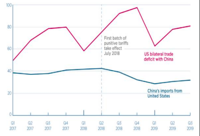 Vốn đầu tư vào Trung Quốc trước và sau tradewar.