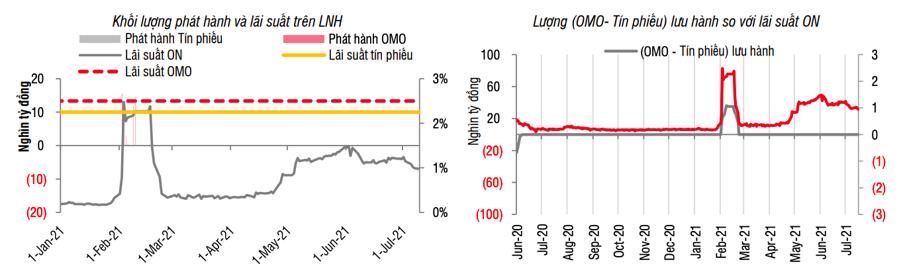 Lãi suất liên ngân hàng duy trì thấp, giá USD tự do giảm mạnh - Ảnh 1