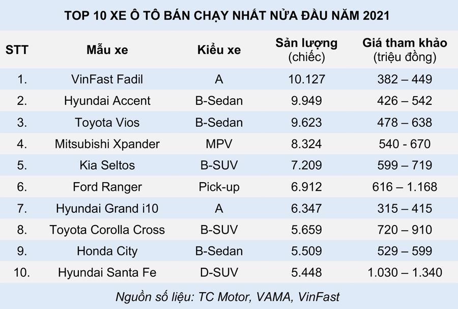 10 xe ô tô bán chạy nửa đầu năm 2021