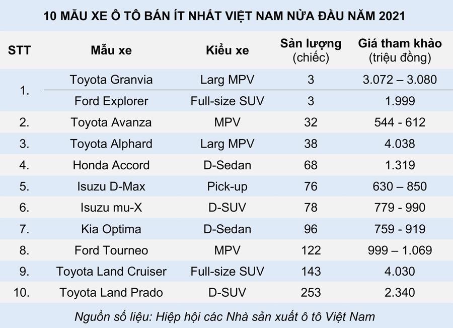 10 ô tô bán ít nhất nửa đầu 2021