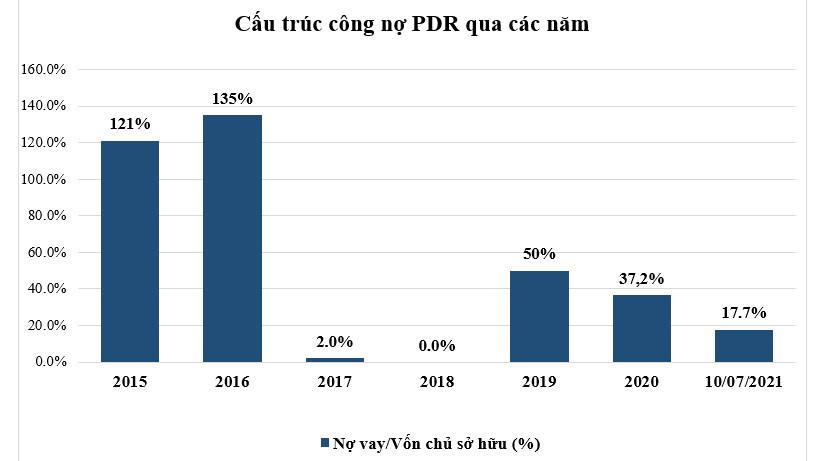 Biểu đồ nợ vay/vốn chủ sở hữu của PDR từ 2015 đến ngày 10/7/2021.