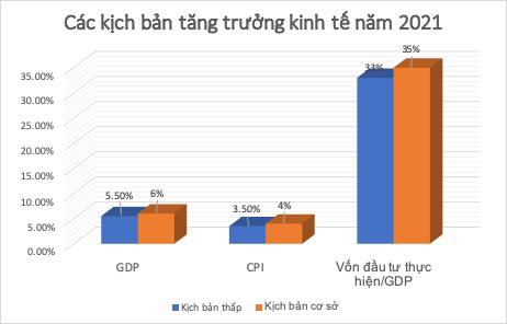 GDP năm 2021 có thể tăng từ 5,5%-6,1% - Ảnh 1