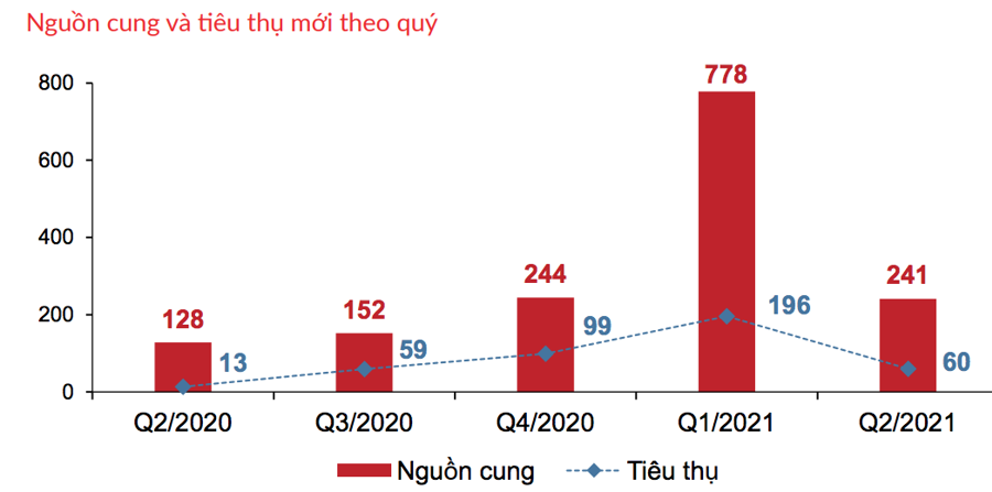 (Tỷ lệ hấp thụ Biệt thự biển trong quý 2/2021 - Nguồn: DKRA)