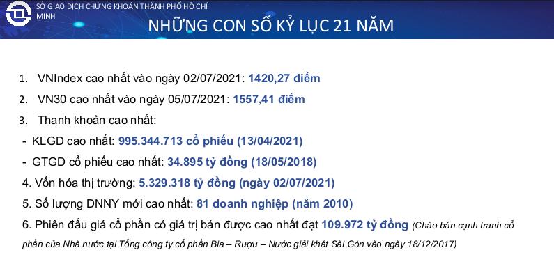 Những dấu ấn nổi bật trên hành trình 21 năm đầu tiên của thị trường chứng khoán Việt Nam - Ảnh 1