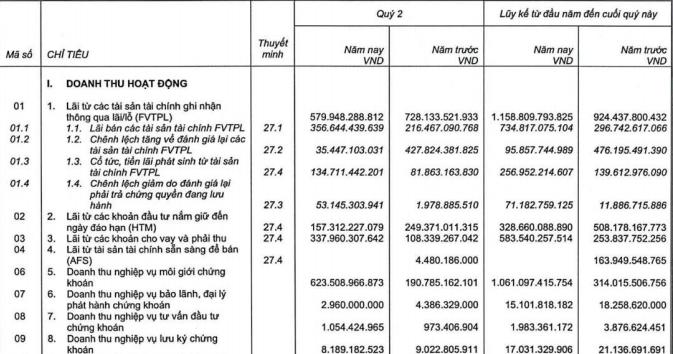SSI: Cho vay margin kỷ lục hơn 15.539 tỷ đồng, lãi 6 tháng tăng 84% - Ảnh 1
