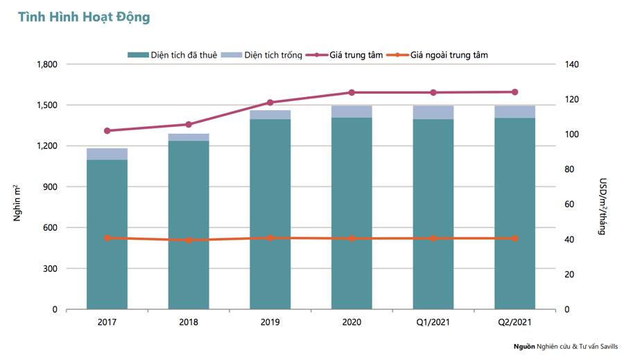 Thị trường bất động sản bán lẻ TP.HCM trong quý 2/2021 ghi nhận của Savills về giá thuê trung bình tầng trệt giảm 1% còn 50 USD/m2/tháng. Nguồn Savills.