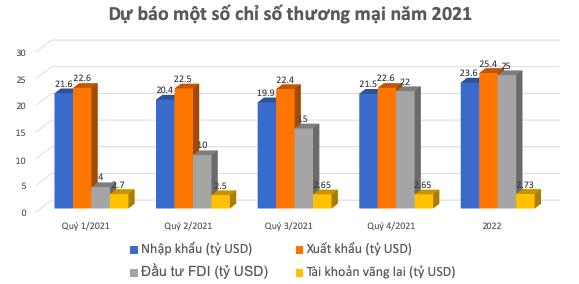 GDP năm 2021 có thể tăng từ 5,5%-6,1% - Ảnh 2