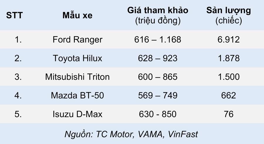 Những mẫu xe ô tô bán chạy nhất từng phân khúc nửa đầu 2021 - Ảnh 2