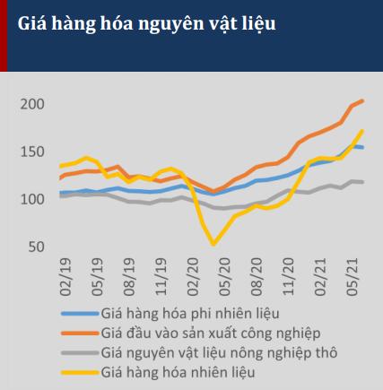 Giá hàng hóa, nguyên vật liệu thế giới tăng mạnh. Nguồn: IHS Markit.