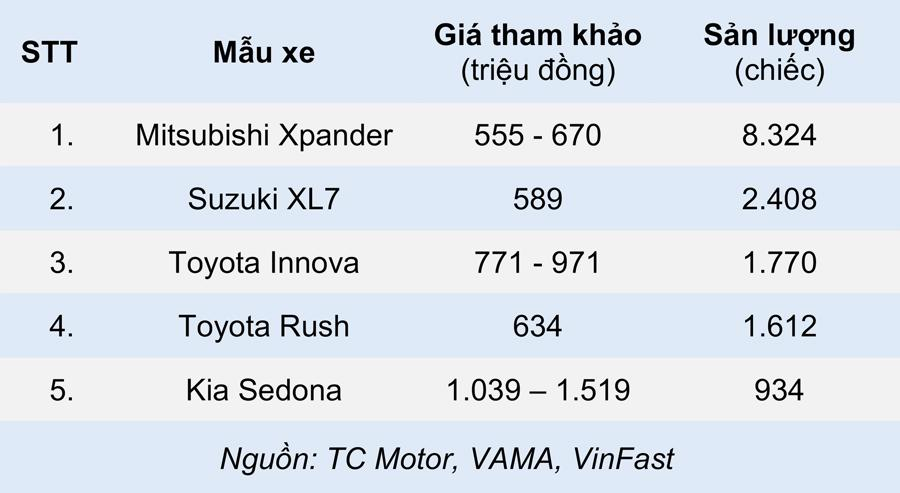 Những mẫu xe ô tô bán chạy nhất từng phân khúc nửa đầu 2021 - Ảnh 3