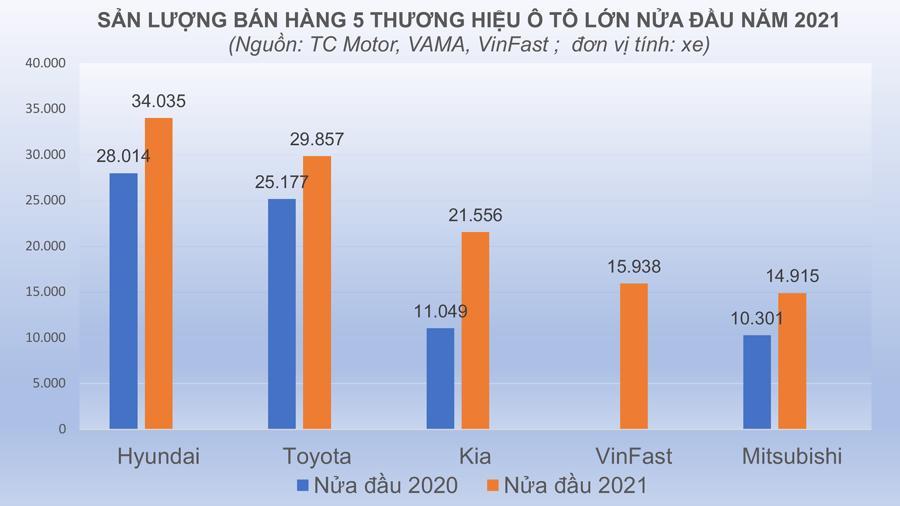 Khách Việt đang chuộng thương hiệu ô tô nào nhất? - Ảnh 1
