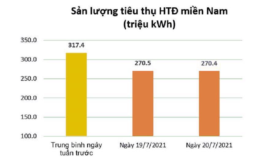 Tiêu thụ điện miền Nam giảm mạnh do thực hiện giãn cách theo chỉ thị 16 của Chính phủ - Ảnh 2
