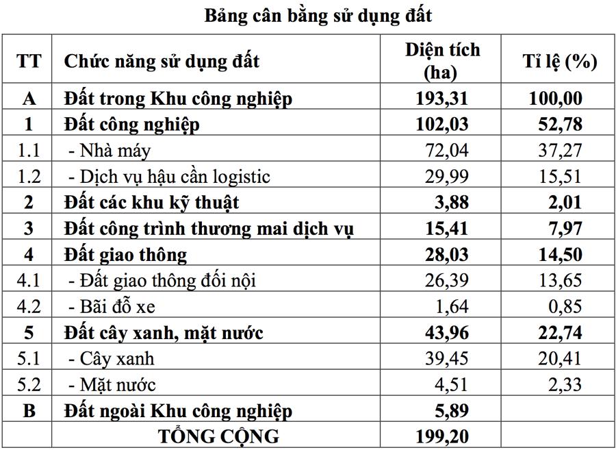 (Quy hoạch sử dụng đất tại Khu công nghiệp Vàm Cống - Nguồn: UBND tỉnh An Giang).