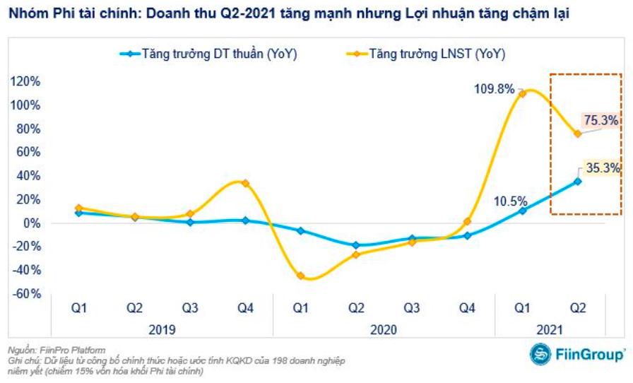Lợi nhuận doanh nghiệp phi tài chính tăng trưởng chậm lại trong quý 2/2021 - Ảnh 1