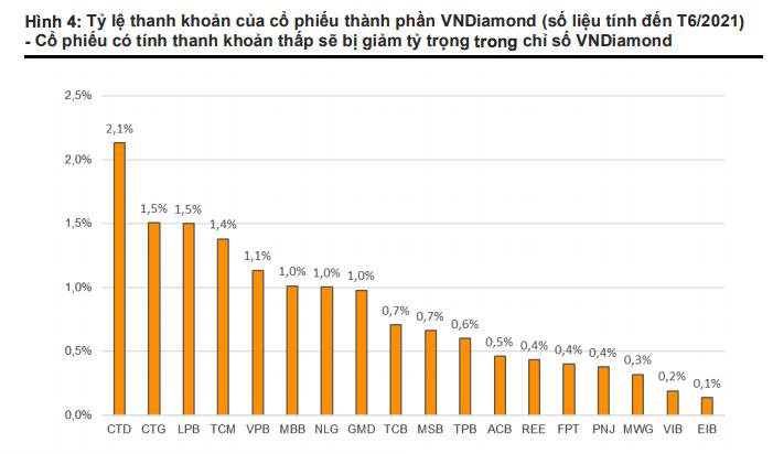 Điểm danh loạt cổ phiếu nguy cơ bị loại và giảm tỷ trọng trong rổ VnDiamond - Ảnh 1