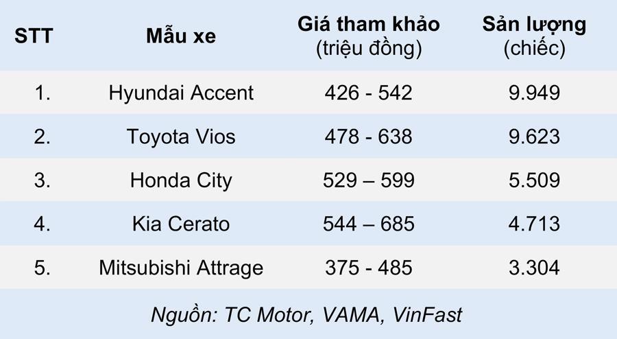 Những mẫu xe ô tô bán chạy nhất từng phân khúc nửa đầu 2021 - Ảnh 4