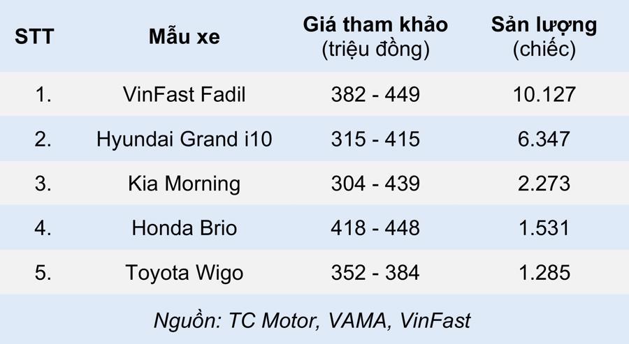 Những mẫu xe ô tô bán chạy nhất từng phân khúc nửa đầu 2021 - Ảnh 1
