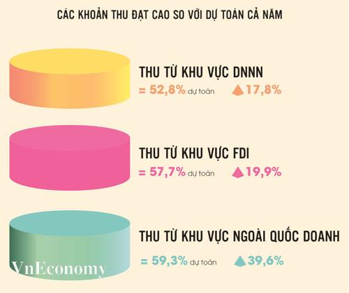 Thu từ 3 khu vực kinh tế trong những tháng đầu năm 2021 tăng cao. Nguồn: Ủy ban Kinh tế Quốc hội.