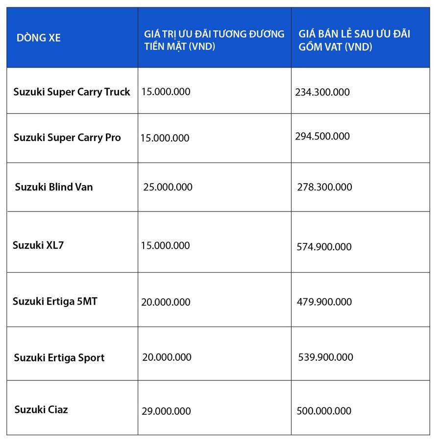 Nhiều chủ doanh nghiệp ưa chọn Suzuki Carry Truck - Ảnh 1