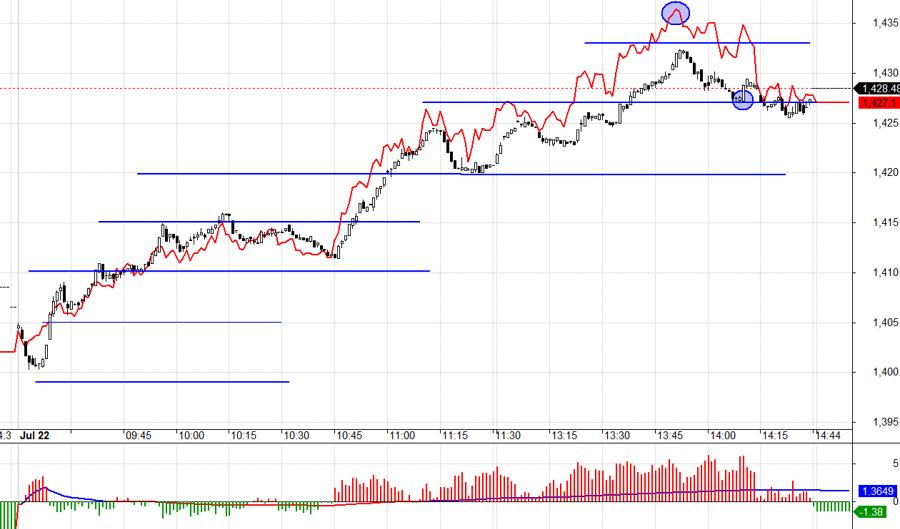 Thị trường mạnh chiều nay nên Short không hiệu quả.