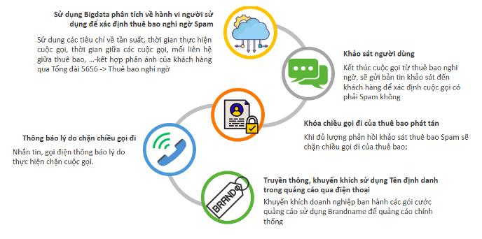 Giải pháp ngăn chặn hành vi phát tán cuộc gọi rác - Nguồn: Cục Viễn thông.