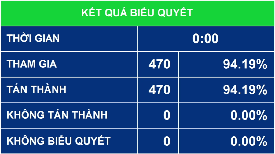 Quốc hội biểu quyết thông quaNghị quyết về cơ cấu tổ chức của Chính phủ nhiệm kỳ Quốc hội khóa XV - Ảnh: Quochoi.vn