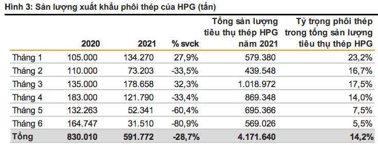 """Bộ Tài chính hạ nhiệt giá thép: HPG """"thiệt"""" không đáng kể, POM và VIS hưởng lợi lớn - Ảnh 3"""