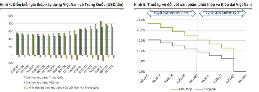 """Bộ Tài chính hạ nhiệt giá thép: HPG """"thiệt"""" không đáng kể, POM và VIS hưởng lợi lớn - Ảnh 4"""