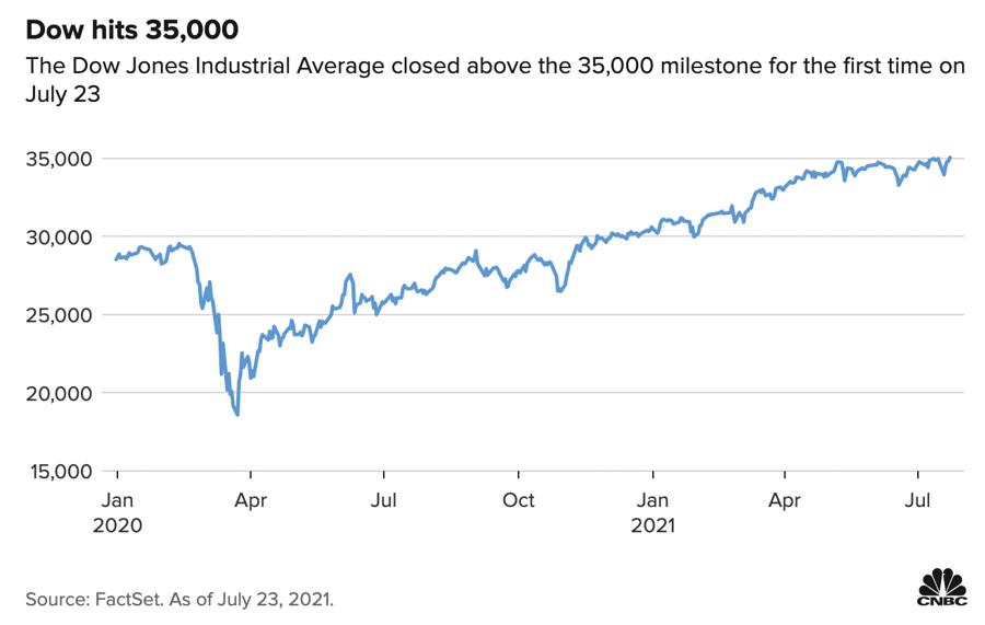 Diễn biến chỉ số Dow Jones từ đầu năm ngoái đến nay. Chỉ số này lần đầu tiên trong lịch sử đóng cửa trên mốc 35.000 điểm vào ngày 23/7.