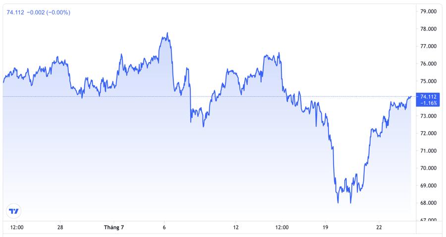 Diễn biến giá dầu Brent giao sau tại thị trường London 1 tháng qua. Đơn vị: USD/thùng - Nguồn: Trading View.
